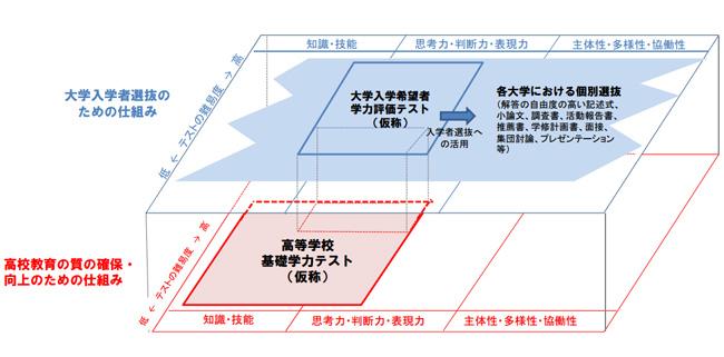 センター試験委変わる制度